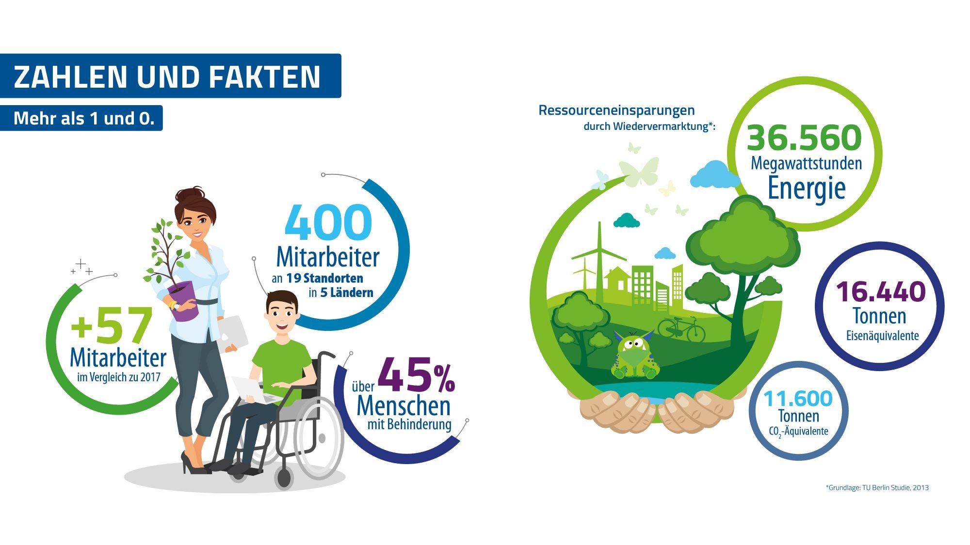 Behinderten Arbeit | Die AfB